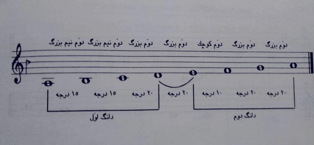 آنالیز شور