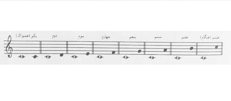 فاصله موسیقی