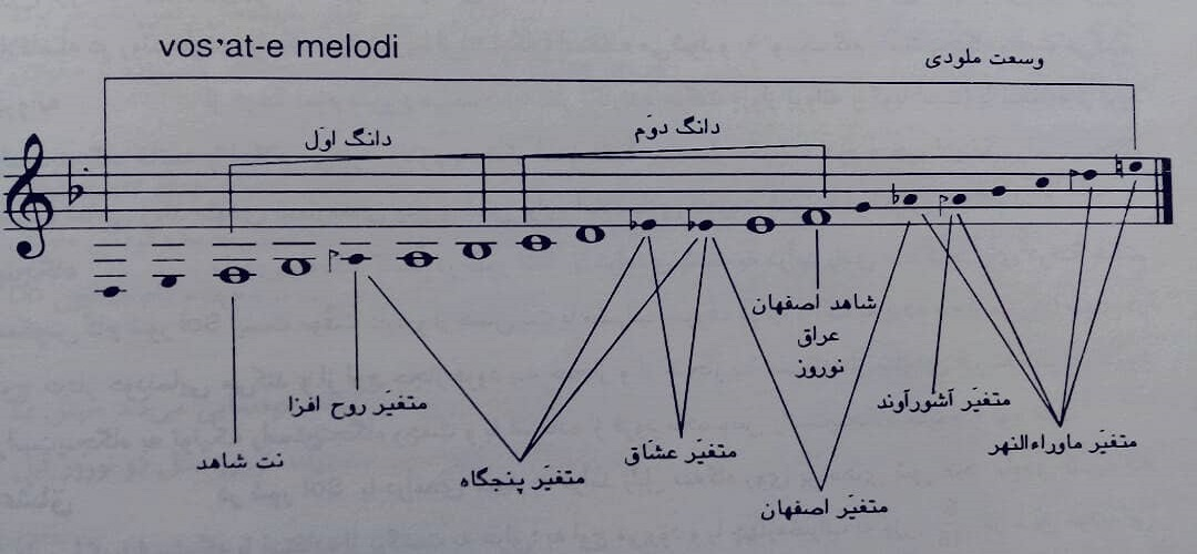 راست پنجگاه